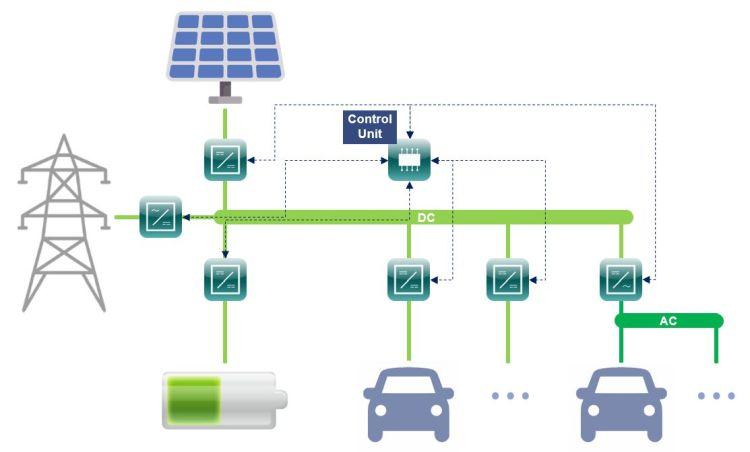 Konzept des skalierbaren Ladesystems: Netzanschluss an das Mittelspannungsnetz, Anbindung von verschiedenen Ladeplätzen, einer Photovoltaikanlage und stationärem Lithium-Ionen-Speicher über ein DC-Netz. (Grafik: Starosta, KIT)
