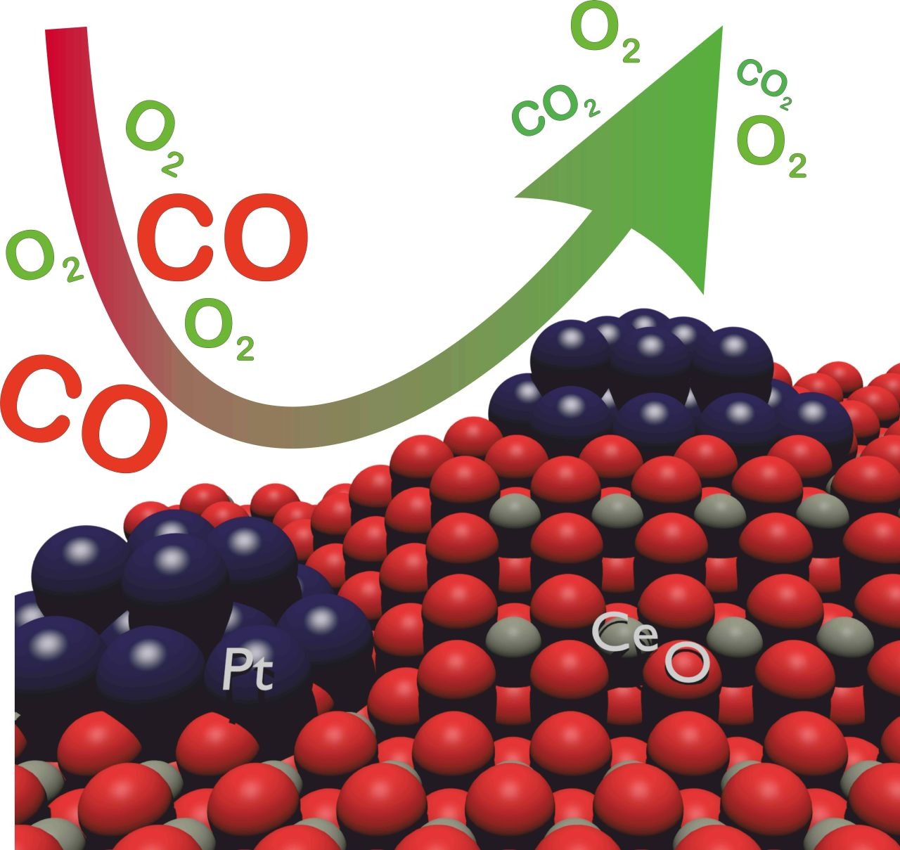 The catalytic converter of a car converts toxic carbon monoxide (CO) into non-toxic carbon dioxide (CO2) and consists of cerium (Ce), oxygen (O), and platinum (Pt). (Figure: Gänzler/KIT)