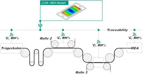 Schematische Darstellung der Rolle-zu-Rolle MEA-Fertigung. (Abbildung: wbk, KIT)
