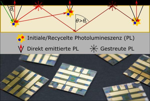 Eine wichtige Rolle bei der Berechnung der Photolumineszenz-Quantenausbeute spielt der Anteil des sogenannten Photonen-Recyclings, der Reemission von reabsorbierten Photonen. (Abbildung/Foto: IMT/KIT)